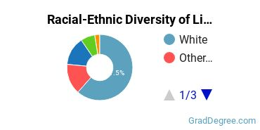 Racial-Ethnic Diversity of Liberal Arts Graduate Certificate Students