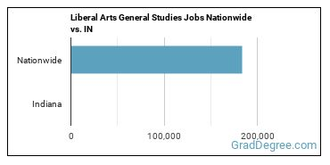 Liberal Arts General Studies Jobs Nationwide vs. IN