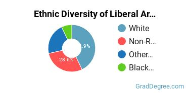 Liberal Arts General Studies Majors in IA Ethnic Diversity Statistics