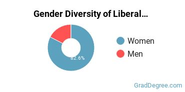 Liberal Arts General Studies Majors in ME Gender Diversity Statistics