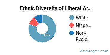 Liberal Arts General Studies Majors in MA Ethnic Diversity Statistics