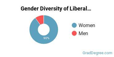 Liberal Arts General Studies Majors in MA Gender Diversity Statistics