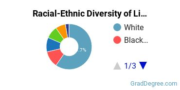 Racial-Ethnic Diversity of Liberal Arts Students with Master's Degrees
