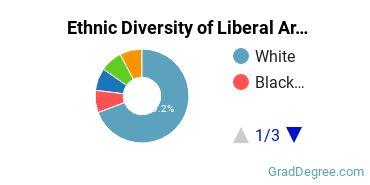 Liberal Arts General Studies Majors in MI Ethnic Diversity Statistics