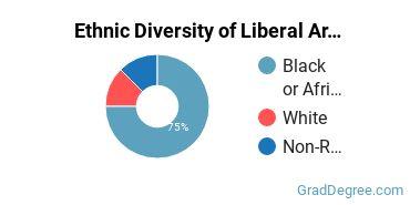 Liberal Arts General Studies Majors in MS Ethnic Diversity Statistics