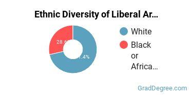 Liberal Arts General Studies Majors in MO Ethnic Diversity Statistics