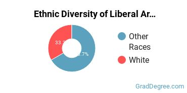 Liberal Arts General Studies Majors in MT Ethnic Diversity Statistics