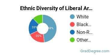 Liberal Arts General Studies Majors in NH Ethnic Diversity Statistics