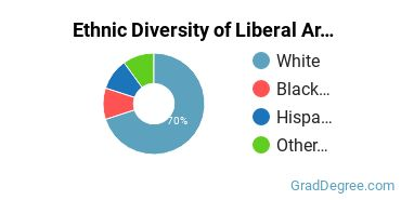 Liberal Arts General Studies Majors in NJ Ethnic Diversity Statistics