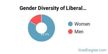 Liberal Arts General Studies Majors in NJ Gender Diversity Statistics