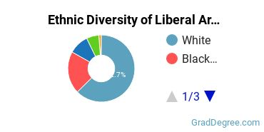 Liberal Arts General Studies Majors in OH Ethnic Diversity Statistics