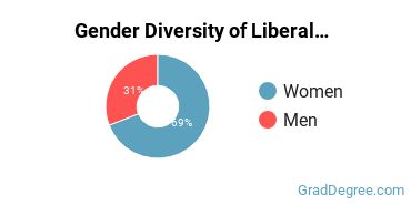 Liberal Arts General Studies Majors in OH Gender Diversity Statistics