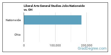 Liberal Arts General Studies Jobs Nationwide vs. OH