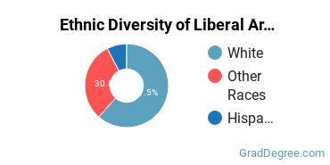 Liberal Arts General Studies Majors in OR Ethnic Diversity Statistics