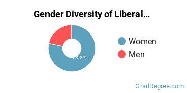 Liberal Arts General Studies Majors in OR Gender Diversity Statistics