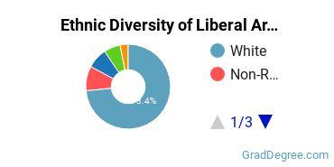 Liberal Arts General Studies Majors in PA Ethnic Diversity Statistics