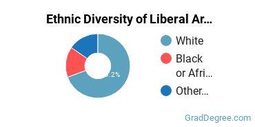 Liberal Arts General Studies Majors in SC Ethnic Diversity Statistics