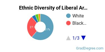 Liberal Arts General Studies Majors in TN Ethnic Diversity Statistics