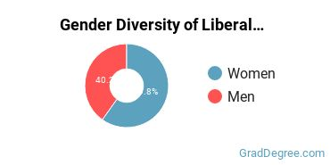 Liberal Arts General Studies Majors in TX Gender Diversity Statistics