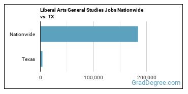 Liberal Arts General Studies Jobs Nationwide vs. TX