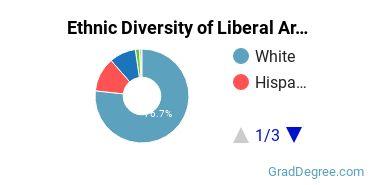 Liberal Arts General Studies Majors in UT Ethnic Diversity Statistics