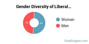 Liberal Arts General Studies Majors in UT Gender Diversity Statistics