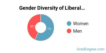 Liberal Arts General Studies Majors in VT Gender Diversity Statistics
