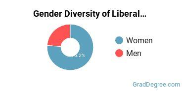 Liberal Arts General Studies Majors in VA Gender Diversity Statistics