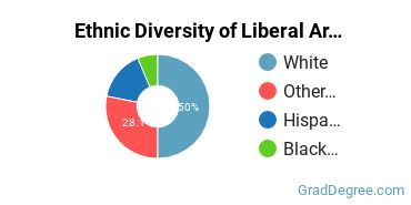 Liberal Arts General Studies Majors in WV Ethnic Diversity Statistics