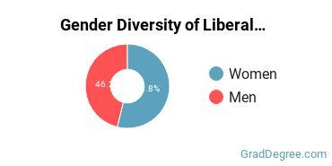 Liberal Arts General Studies Majors in WV Gender Diversity Statistics