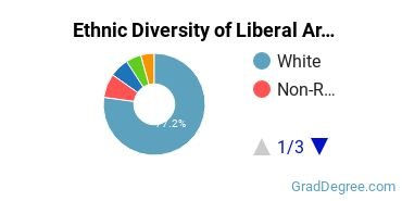 Liberal Arts General Studies Majors in WY Ethnic Diversity Statistics