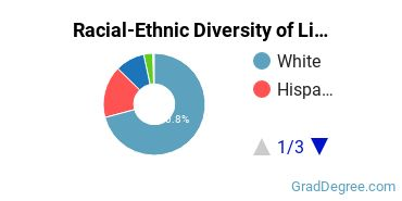Racial-Ethnic Diversity of Library Science Graduate Certificate Students