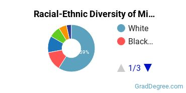 Racial-Ethnic Diversity of Military Technologies & Applied Sciences Students with Master's Degrees