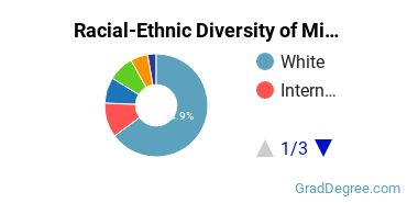 Racial-Ethnic Diversity of Military Applied Science Students with Master's Degrees