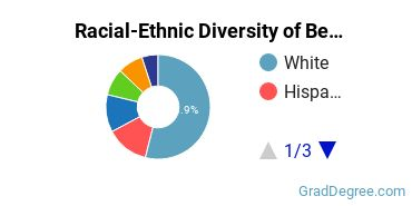 Racial-Ethnic Diversity of Behavioral Science Students with Master's Degrees