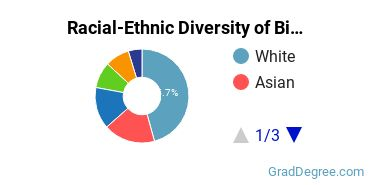 Racial-Ethnic Diversity of Biological Science Students with Master's Degrees
