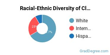 Racial-Ethnic Diversity of Classics Students with Master's Degrees