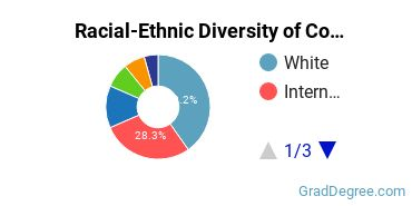 Racial-Ethnic Diversity of Cognitive Science Students with Master's Degrees