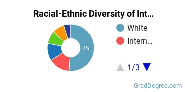 Racial-Ethnic Diversity of International Studies Students with Master's Degrees