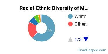 Racial-Ethnic Diversity of Marine Science Students with Master's Degrees