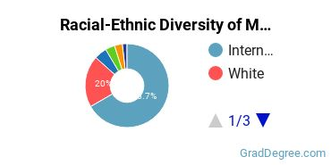 Racial-Ethnic Diversity of Math & CompSci Students with Master's Degrees