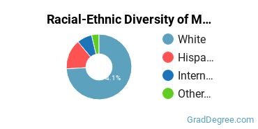 Racial-Ethnic Diversity of Medieval Studies Students with Master's Degrees