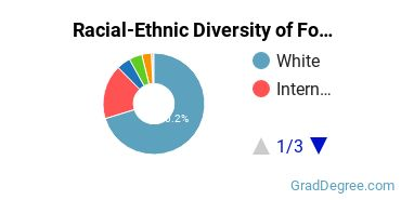 Racial-Ethnic Diversity of Forestry Students with Master's Degrees