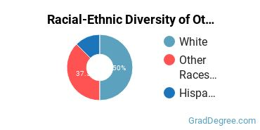 Racial-Ethnic Diversity of Other Conservation Students with Master's Degrees
