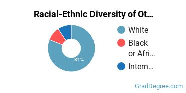 Racial-Ethnic Diversity of Other Parks & Rec Students with Master's Degrees