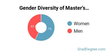 Gender Diversity of Master's Degrees in Other Parks & Rec