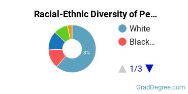 Racial-Ethnic Diversity of Personal & Culinary Services Students with Master's Degrees