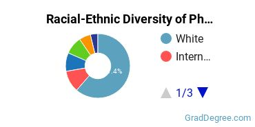 Racial-Ethnic Diversity of Philosophy & Religious Studies Students with Master's Degrees
