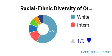 Racial-Ethnic Diversity of Other Philosophy & Religious Studies Students with Master's Degrees