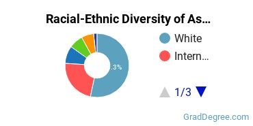 Racial-Ethnic Diversity of Astronomy Students with Master's Degrees